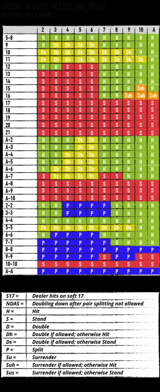 Blackjack tips strategier 43032