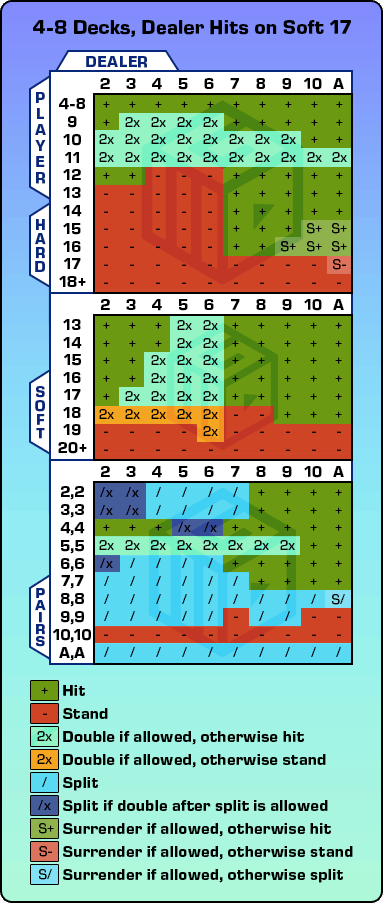 Blackjack basic strategy största 42271