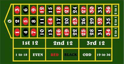 Europeisk roulette dras 45337